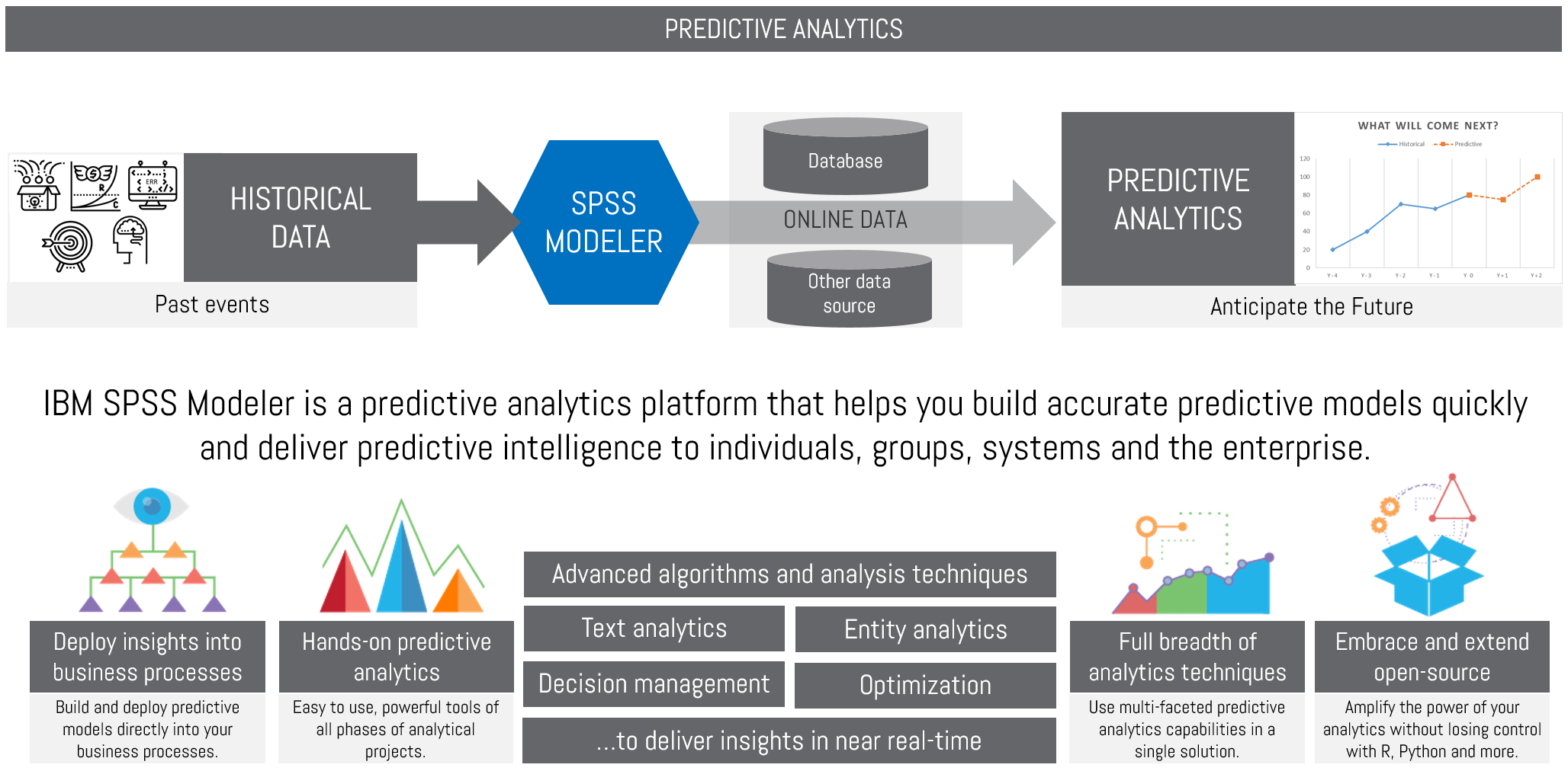 predictive analytics Predictive analytics involves extracting data from existing data sets with the goal of identifying trends and patterns these trends and patterns are then used to predict future outcomes and trends while it's not an absolute science, predictive analytics does provide companies with the ability to .